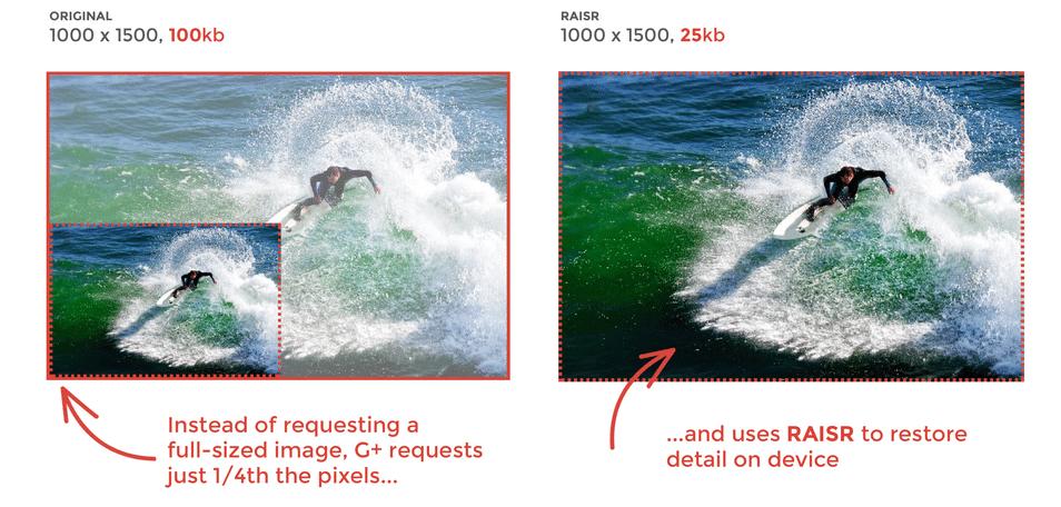RAISR : pour compresser des images jusqu'à 75%