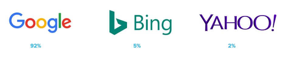 parts de marché respectives de Google, Bing et Yahoo