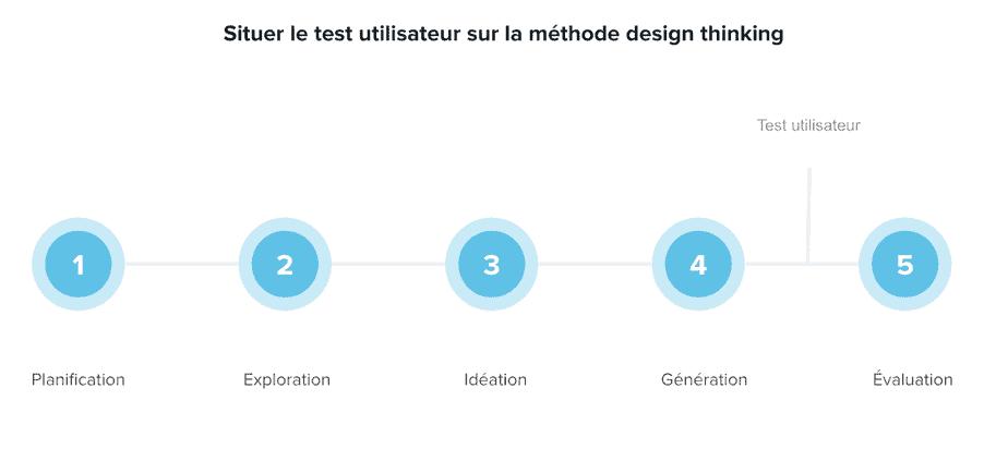 Situer le test utilisateur