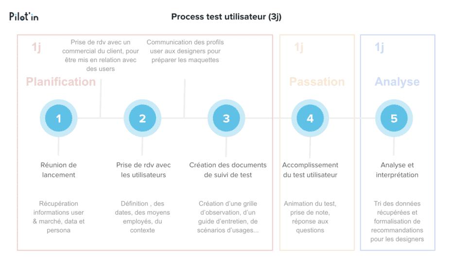 Process test utilisateur